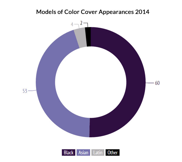 Models-of-Color-Cover-Appearances-2014