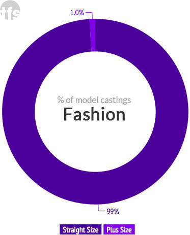Size diversity breakdown for Spring 2015 fashion ad campaigns; image: theFashionSpot Size diversity breakdown for Spring 2015 fashion ad campaigns