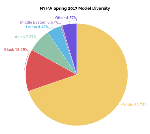 Model Diversity Percentages, NYFW Spring 2017