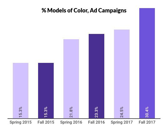 % models of color, Fall 2017 ad campaigns comparison chart