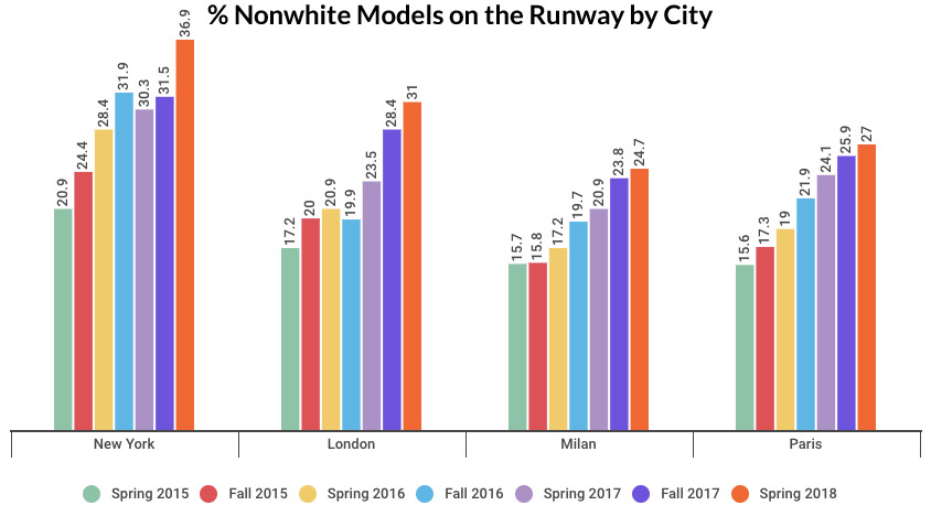 Graph showing percentage of models of color for New York, London, Milan and Paris runways, 2015-2018