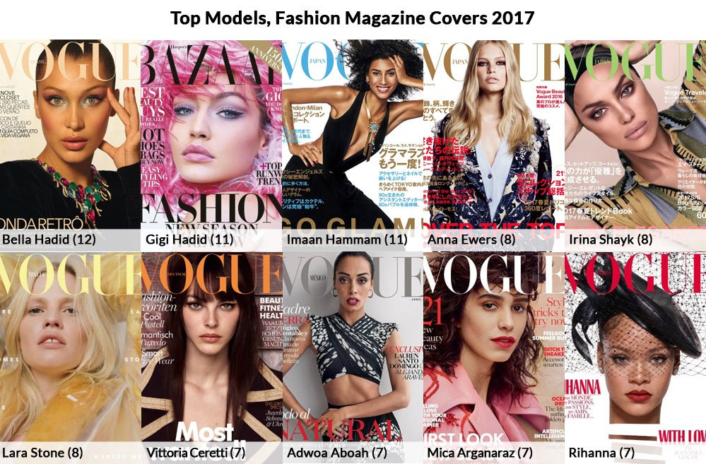 Top cover models, 2017 graphic